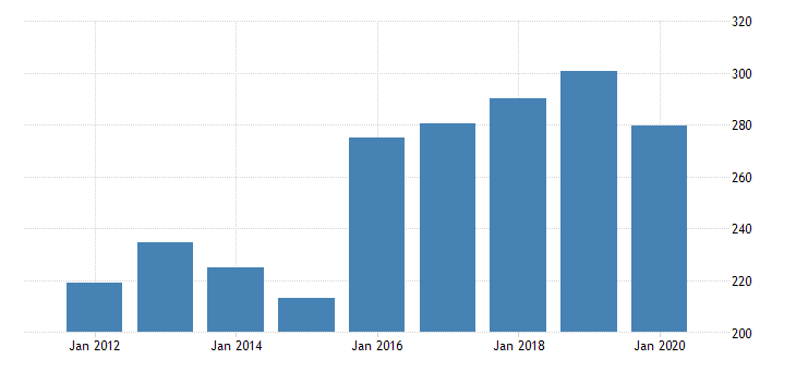 united states real gross domestic product by industry private industries nondurable goods manufacturing printing and related support activities for nevada fed data