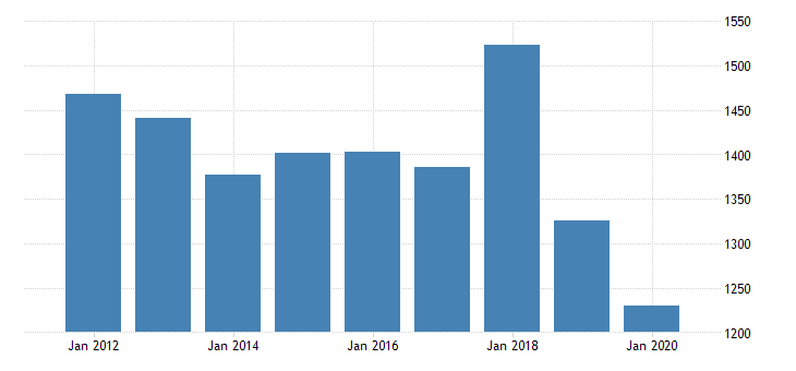 united states real gross domestic product by industry private industries nondurable goods manufacturing printing and related support activities for new jersey fed data