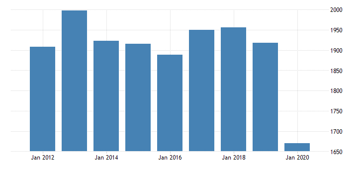 united states real gross domestic product by industry private industries nondurable goods manufacturing printing and related support activities for new york fed data