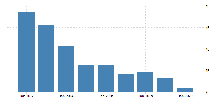 united states real gross domestic product by industry private industries nondurable goods manufacturing printing and related support activities for north dakota fed data