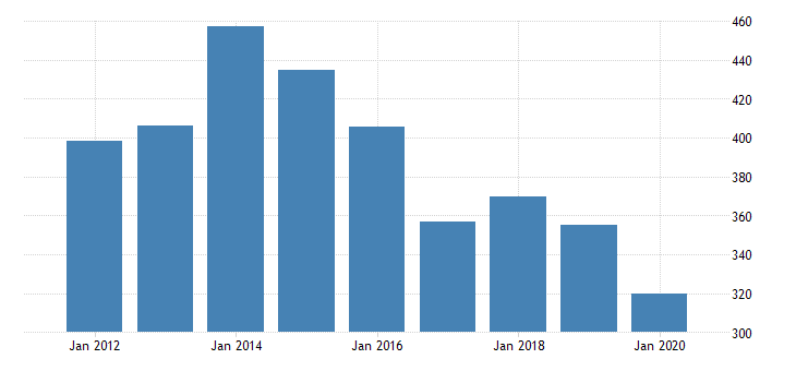 united states real gross domestic product by industry private industries nondurable goods manufacturing printing and related support activities for oregon fed data