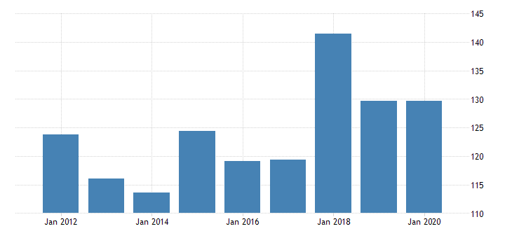 united states real gross domestic product by industry private industries nondurable goods manufacturing printing and related support activities for rhode island fed data