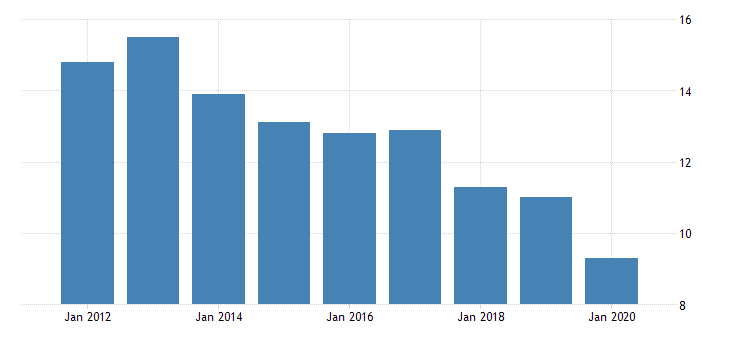 united states real gross domestic product by industry private industries nondurable goods manufacturing printing and related support activities for wyoming fed data