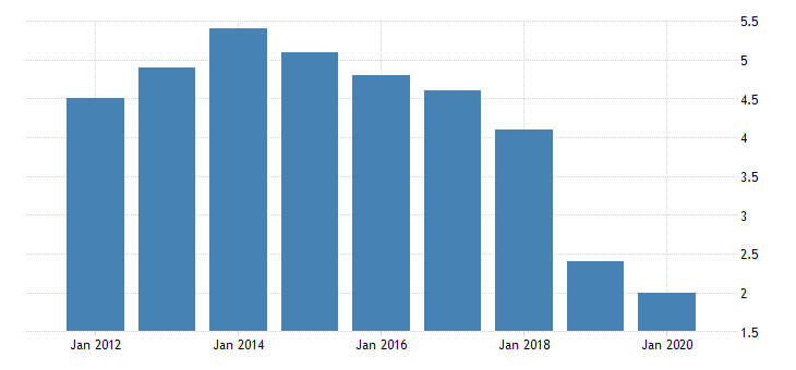 united states real gross domestic product by industry private industries nondurable goods manufacturing textile mills and textile product mills for alaska fed data