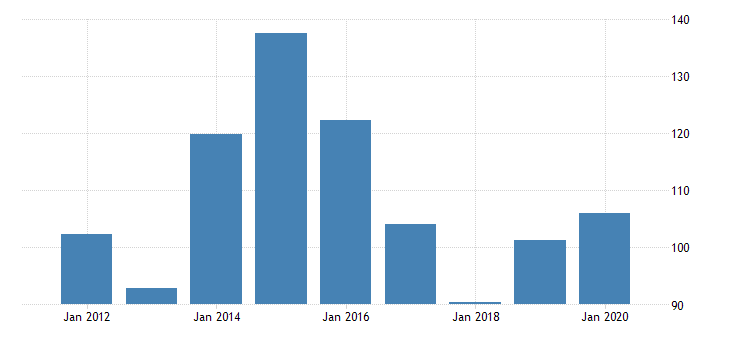 united states real gross domestic product by industry private industries nondurable goods manufacturing textile mills and textile product mills for arizona fed data