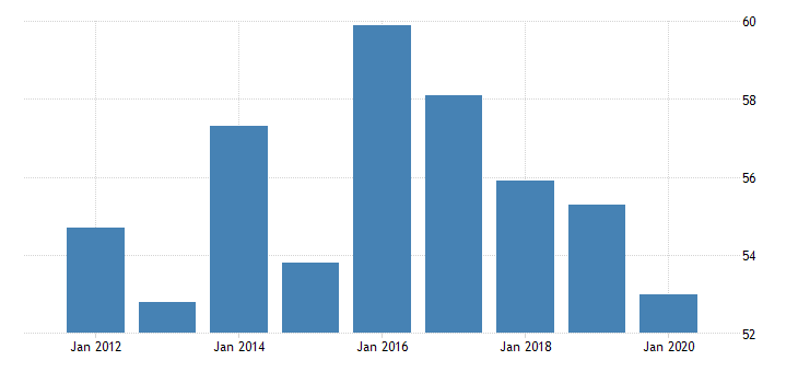 united states real gross domestic product by industry private industries nondurable goods manufacturing textile mills and textile product mills for delaware fed data