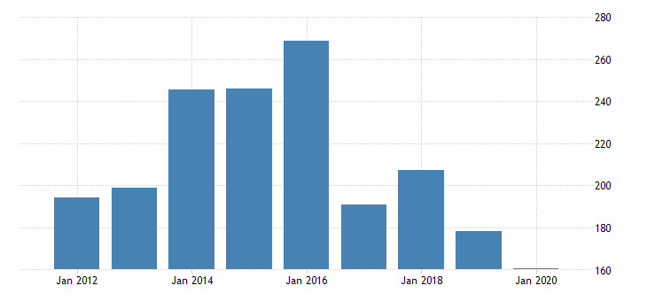 united states real gross domestic product by industry private industries nondurable goods manufacturing textile mills and textile product mills for michigan fed data