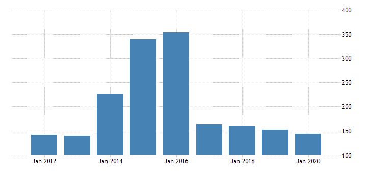 united states real gross domestic product by industry private industries nondurable goods manufacturing textile mills and textile product mills for minnesota fed data