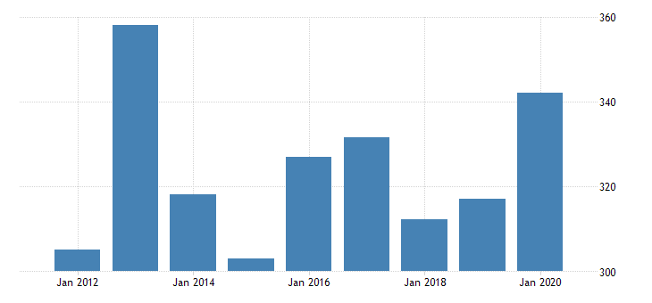 united states real gross domestic product by industry private industries nondurable goods manufacturing textile mills and textile product mills for mississippi fed data