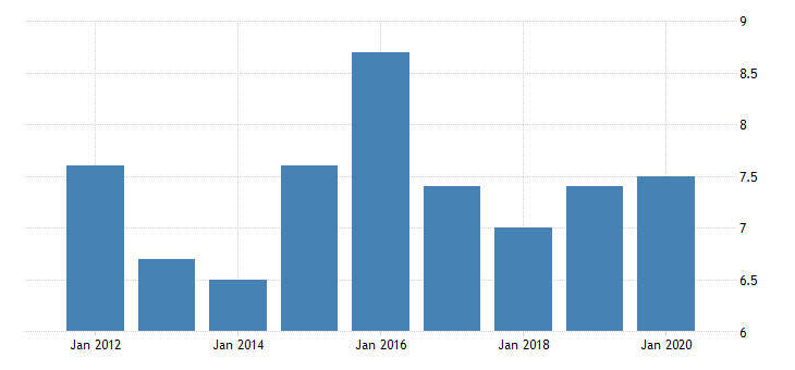 united states real gross domestic product by industry private industries nondurable goods manufacturing textile mills and textile product mills for montana fed data