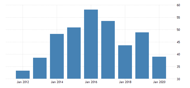 united states real gross domestic product by industry private industries nondurable goods manufacturing textile mills and textile product mills for nevada fed data