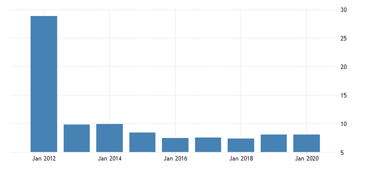 united states real gross domestic product by industry private industries nondurable goods manufacturing textile mills and textile product mills for new mexico fed data