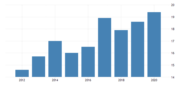 united states real gross domestic product by industry private industries nondurable goods manufacturing textile mills and textile product mills for north dakota fed data