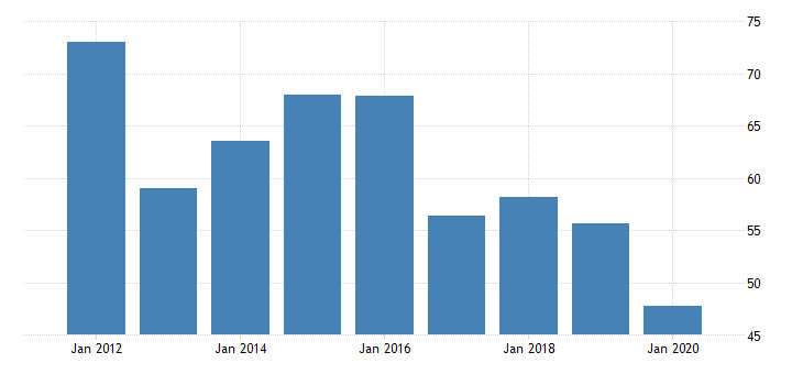 united states real gross domestic product by industry private industries nondurable goods manufacturing textile mills and textile product mills for oregon fed data