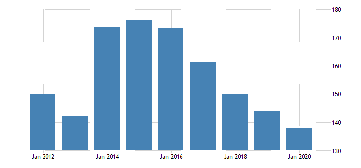 united states real gross domestic product by industry private industries nondurable goods manufacturing textile mills and textile product mills for rhode island fed data