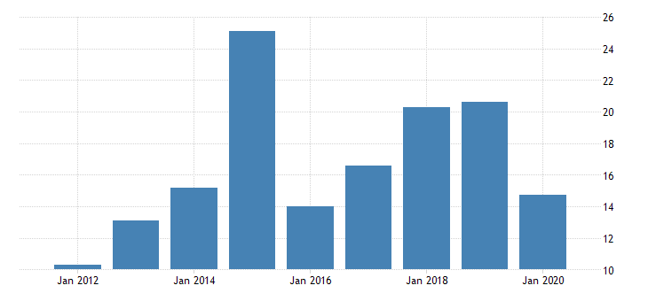 united states real gross domestic product by industry private industries nondurable goods manufacturing textile mills and textile product mills for vermont fed data
