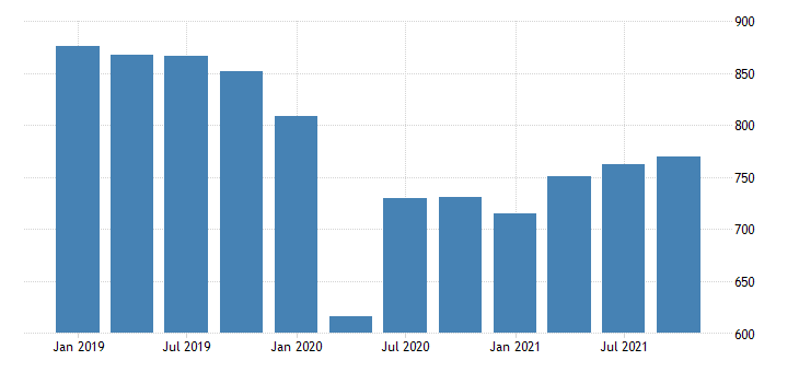 united states real gross domestic product by industry private industries other services except government for delaware mil of chn 2009 dollar fed data