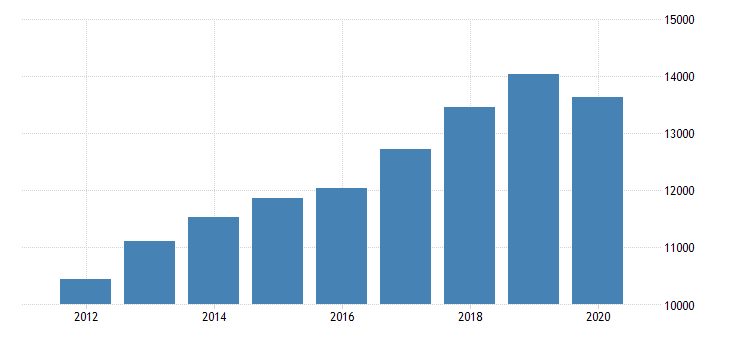 united states real gross domestic product by industry private industries professional and business services administrative and waste management services administrative and support services for arizona fed data