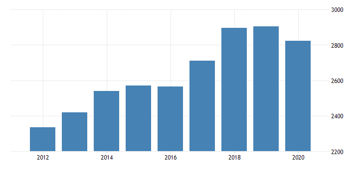 united states real gross domestic product by industry private industries professional and business services administrative and waste management services administrative and support services for arkansas fed data