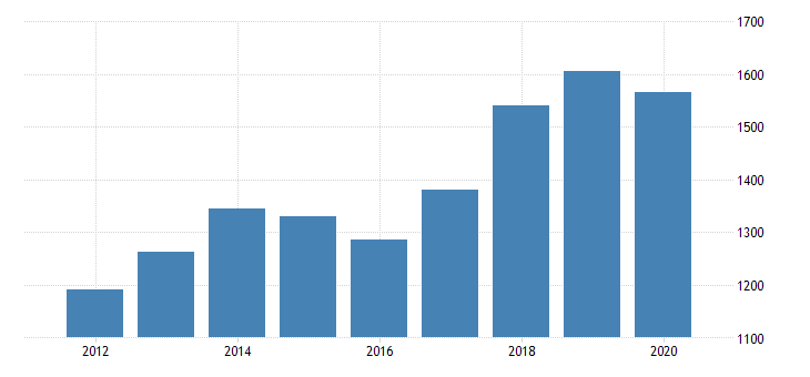 united states real gross domestic product by industry private industries professional and business services administrative and waste management services administrative and support services for delaware fed data