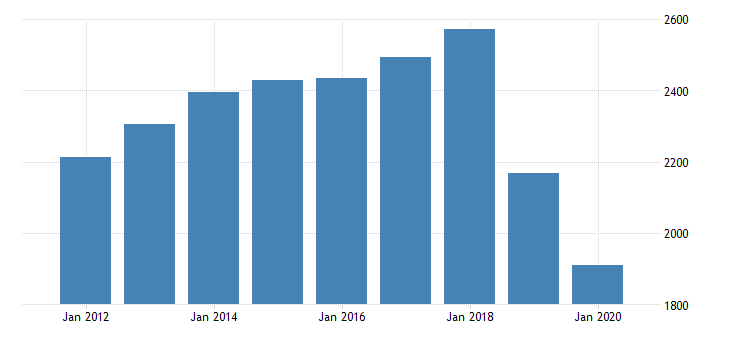 united states real gross domestic product by industry private industries professional and business services administrative and waste management services administrative and support services for hawaii fed data
