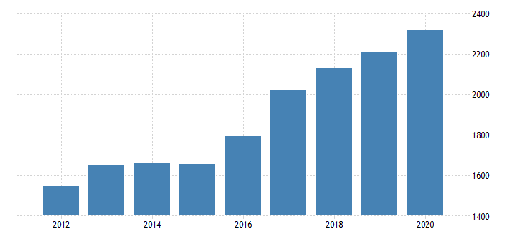 united states real gross domestic product by industry private industries professional and business services administrative and waste management services administrative and support services for idaho fed data