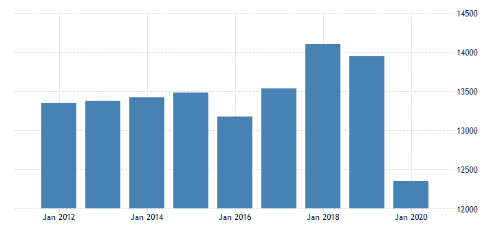 united states real gross domestic product by industry private industries professional and business services administrative and waste management services administrative and support services for michigan fed data