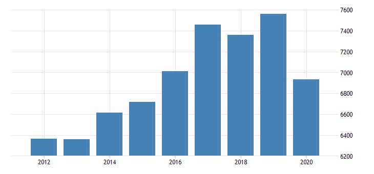 united states real gross domestic product by industry private industries professional and business services administrative and waste management services administrative and support services for minnesota fed data