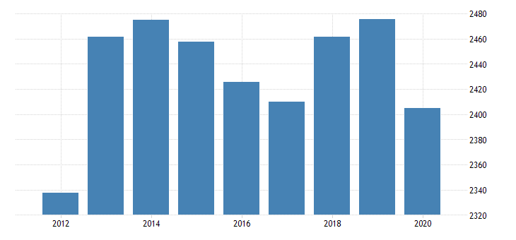 united states real gross domestic product by industry private industries professional and business services administrative and waste management services administrative and support services for mississippi fed data