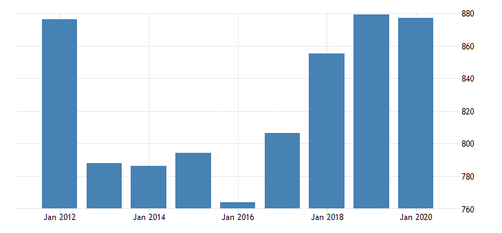 united states real gross domestic product by industry private industries professional and business services administrative and waste management services administrative and support services for montana fed data