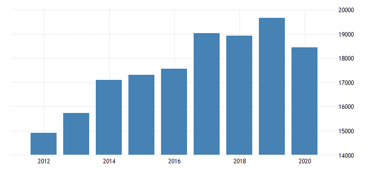 united states real gross domestic product by industry private industries professional and business services administrative and waste management services administrative and support services for new jersey fed data
