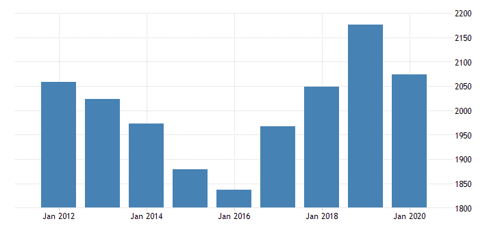united states real gross domestic product by industry private industries professional and business services administrative and waste management services administrative and support services for new mexico fed data