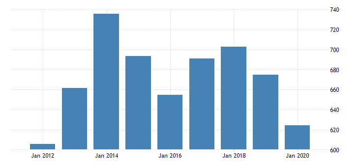 united states real gross domestic product by industry private industries professional and business services administrative and waste management services administrative and support services for north dakota fed data