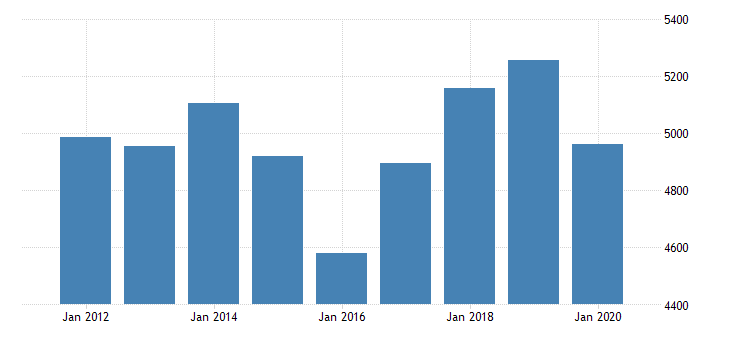 united states real gross domestic product by industry private industries professional and business services administrative and waste management services administrative and support services for oklahoma fed data