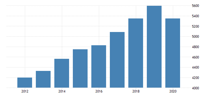 united states real gross domestic product by industry private industries professional and business services administrative and waste management services administrative and support services for oregon fed data