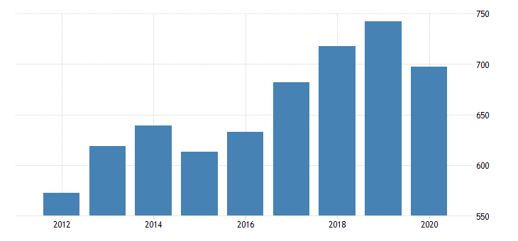 united states real gross domestic product by industry private industries professional and business services administrative and waste management services administrative and support services for vermont fed data