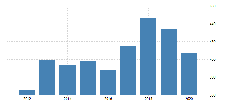 united states real gross domestic product by industry private industries professional and business services administrative and waste management services administrative and support services for wyoming fed data