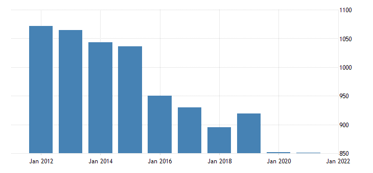 united states real gross domestic product by industry private industries professional and business services administrative and waste management services for alaska fed data