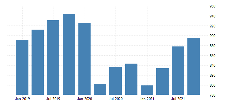 united states real gross domestic product by industry private industries professional and business services administrative and waste management services for alaska mil of chn 2009 dollar fed data