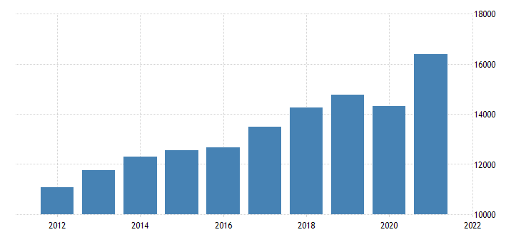 united states real gross domestic product by industry private industries professional and business services administrative and waste management services for arizona fed data