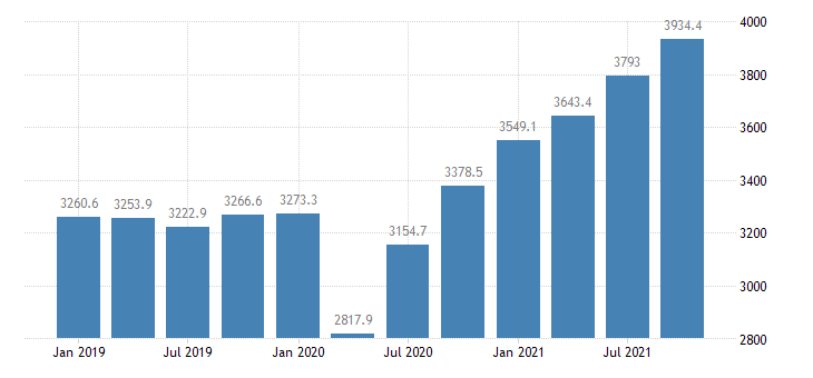 united states real gross domestic product by industry private industries professional and business services administrative and waste management services for arkansas mil of chn 2009 dollar fed data