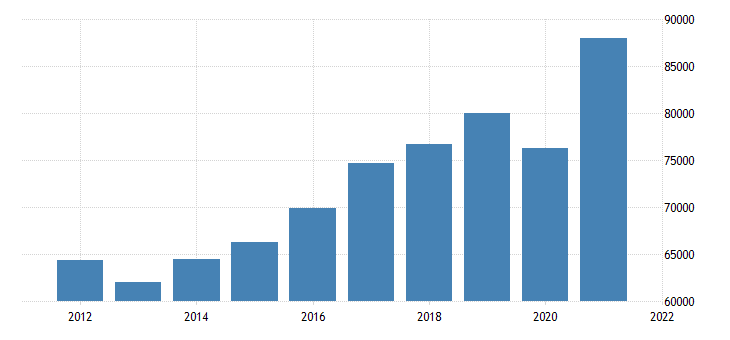 united states real gross domestic product by industry private industries professional and business services administrative and waste management services for california fed data