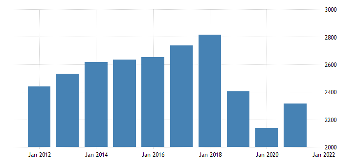 united states real gross domestic product by industry private industries professional and business services administrative and waste management services for hawaii fed data