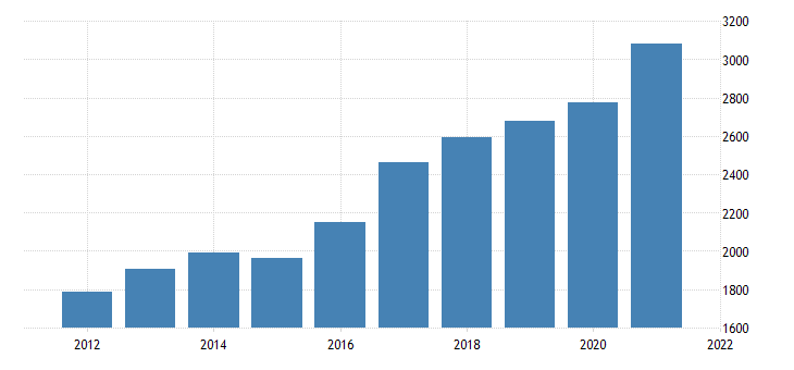 united states real gross domestic product by industry private industries professional and business services administrative and waste management services for idaho fed data