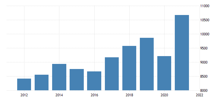 united states real gross domestic product by industry private industries professional and business services administrative and waste management services for indiana fed data