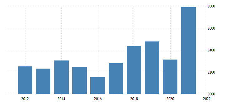 united states real gross domestic product by industry private industries professional and business services administrative and waste management services for iowa fed data