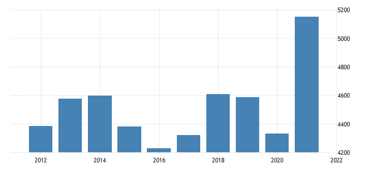 united states real gross domestic product by industry private industries professional and business services administrative and waste management services for kansas fed data
