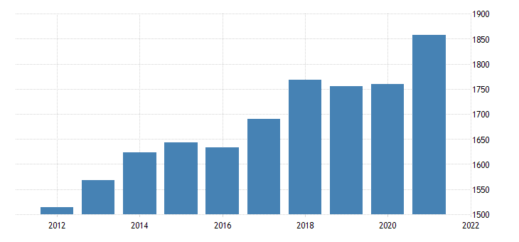 united states real gross domestic product by industry private industries professional and business services administrative and waste management services for maine fed data