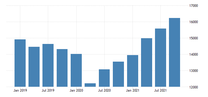 united states real gross domestic product by industry private industries professional and business services administrative and waste management services for massachusetts mil of chn 2009 dollar fed data