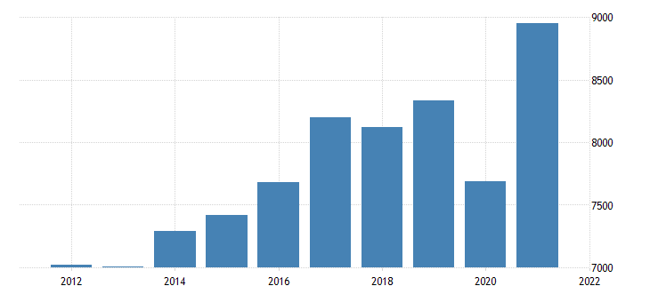 united states real gross domestic product by industry private industries professional and business services administrative and waste management services for minnesota fed data